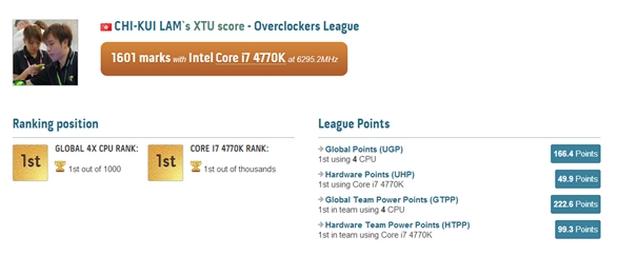 Джон Лам постигна безпрецедентните 1601 точки в теста Intel XTU