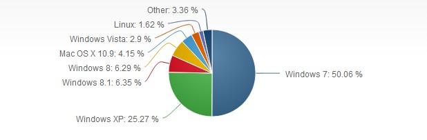 Windows 7 има дял от 50,06% при десктоп операционните системи (източник: Net Applications – май 2014)