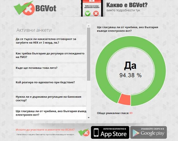 Въпросите в BGVot се избират онлайн, а резултатите от гласуването могат да бъдат следени в реално време