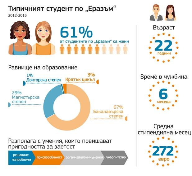 Почти 270 000 студенти са се възползвали от стипендиите на ЕС за образование или стаж в чужбина в периода 2012-2013 г.