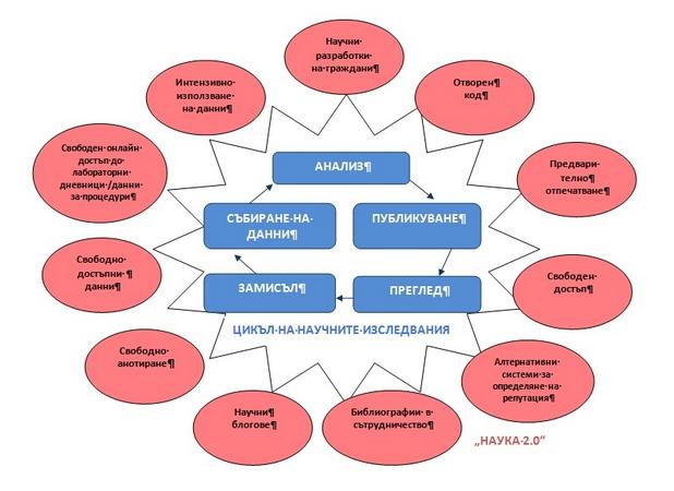 Текущите промени, които оказват въздействие върху целия цикъл за научни изследвания — от разработването до оценката и публикуването (източник: Европейска комисия)