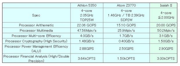 Isaiah II има по-добри показатели от AMD Athlon 5350 (Kabini) и Intel Atom Z3770 (Bay Trail), според предварителните тестове