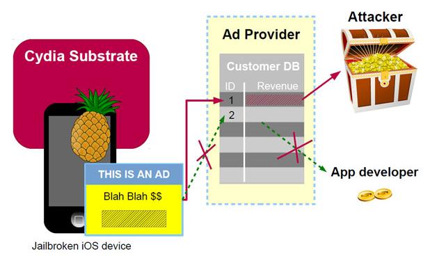 AdThief пренасочва приходите от реклама в iOS приложенията към сметки на кибер престъпниците (източник: Virus Bulletin)