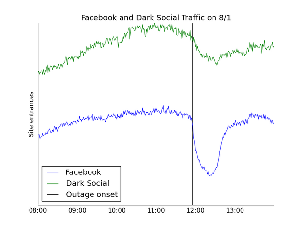 """След срива във Facebook """"черният социален"""" трафик намаля незначително (източник: Chartbeat)"""