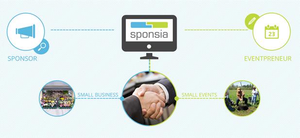 Платформата на Глобалната онлайн платформа на Sponsia ще свързва организатори на събития и спонсори