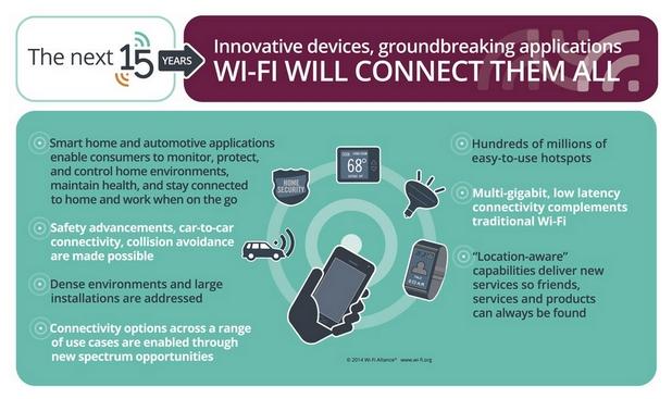 За 15 години Wi-Fi измина дълъг път на развитие, но бъдещето е още по-обещаващо (източник: Wi-Fi Alliance)