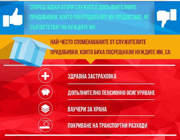 Здравната застраховка е сред най-предпочитаните придобивки (източник: Аон България)