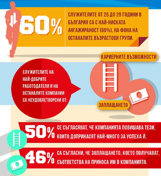 Служителите от 25 до 29 години имат най-ниска ангажираност (източник: Аон България)