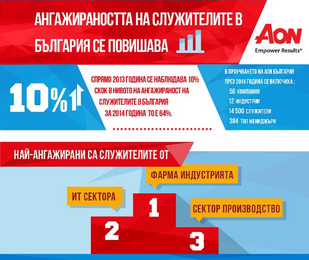 Фирмите от ИТ сектора са втори по ангажираност на служителите (източник: Аон България)