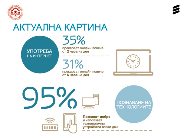 95% от анкетираните млади хора познават добре и използват технологични устройства всеки ден (източник: Ericsson, УНСС)