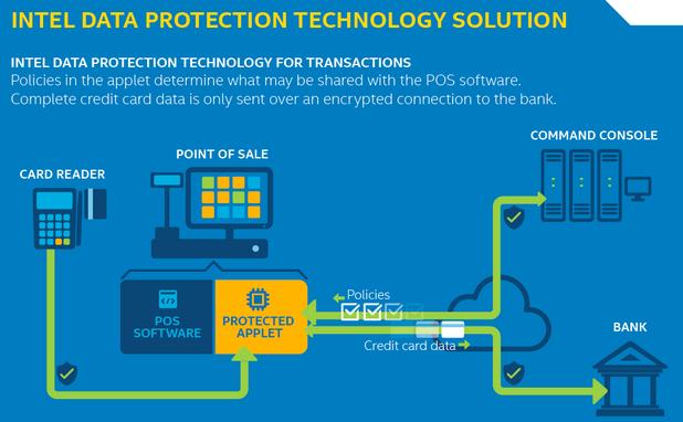 Технологията на Intel гарантира сигурност от началото на транзакцията до момента, в който данните за нея се съхранят на банков сървър