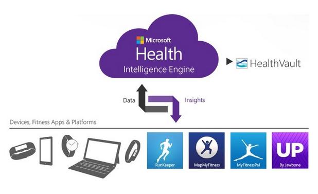 Microsoft Health се състои от мобилно приложение, облачна услуга за съхранение на данните система за анализ Intelligence Engine