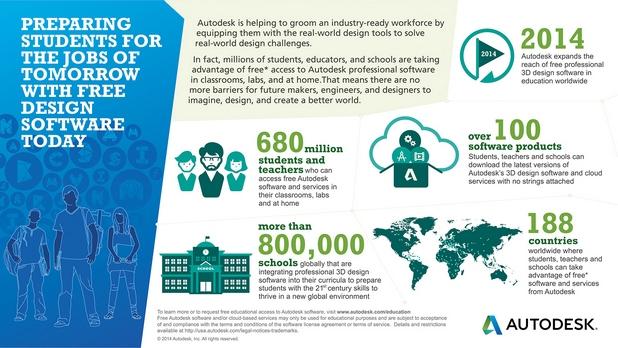 Над 680 милиона ученици, студенти и преподаватели от цял свят ще ползват безплатно софтуера за проектиране на Autodesk