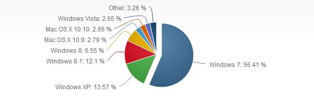 Над половината от персоналните компютри работят под управление на Windows 7 (източник: Net Applications – ноември 2014 г.)