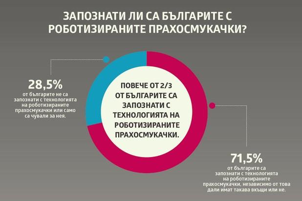 Близо 72% от хората у нас са запознати с технологията на роботизираните прахосмукачки (източник: LG)
