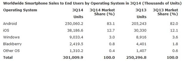Само 9 милиона броя WP смартфони са продадени през третото тримесечие на 2014 г. (източник: Gartner)