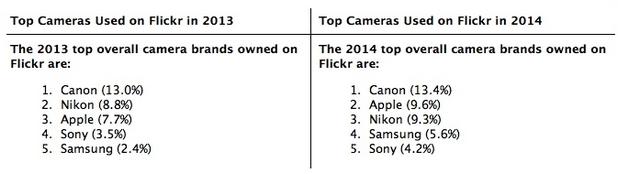 Потребителите на Flickr използват най-често фотокамери на Canon (източник: Flickr, 2014)