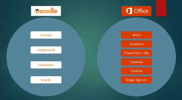 Учителите, които разполагат с Moodle и Office 365, ще могат да преподават по нов начин в резултат на интеграцията на двете платформи
