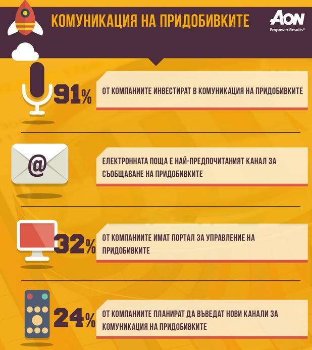 Само 32% от компаниите имат специален електронен портал да комуникиране на програмите за придобивки