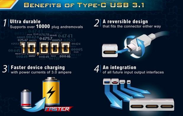 Освен че увеличава двойно скоростта USB 3.1 има и няколко други предимства