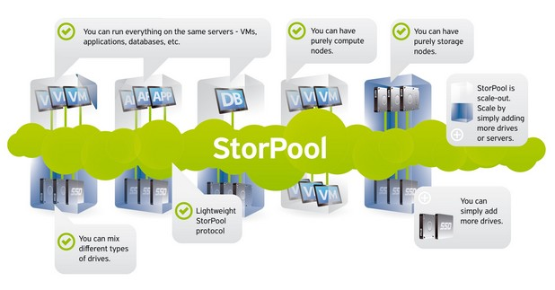 """Иновативната дистрибутирана архитектура на StorPool позволява на компаниите, които изграждат публични или частни """"облаци"""", да съхраняват информацията си на няколко стандартни x86 сървъра, вместо да инвестират огромни суми в сторидж масиви SAN"""