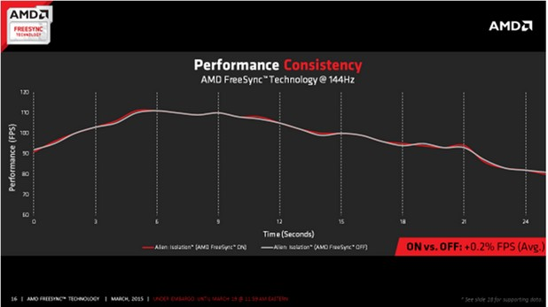Тестовете сочат, че AMD FreeSync на носи загуби в производителността