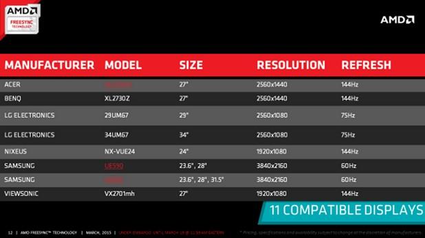 До 20 модела дисплеи, поддържащи AMD FreeSync, ще излязат на пазара през 2015 г.