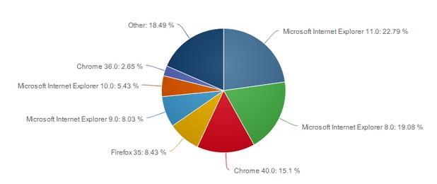 Версия 35 на Firefox заема четвърто място при десктоп браузърите (източник: Net Applications)
