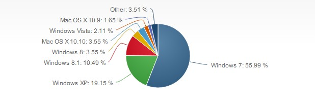 Windows XP е инсталирана на 19,15% от персоналните компютри в света (източник: Net Applications, февруари 2015 г.)