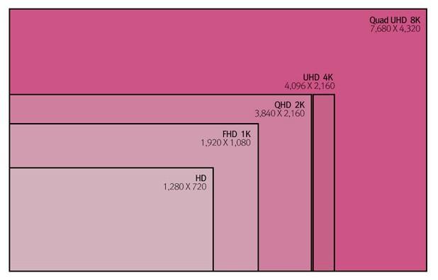 8К резолюцията (7680х4320 пиксела) е 16 пъти по-висока от Full HD (1920x1080)