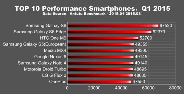 Glaxy S6 набира 67 520 точки и оглавява класацията за производителност на Android смартфони (източник: AnTuTu)
