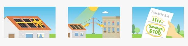 """При системета на Yeloha всеки може да се """"абонира"""" за слънчеви панели, инсталирани на покрива на някой друг и така всички участници пестят"""