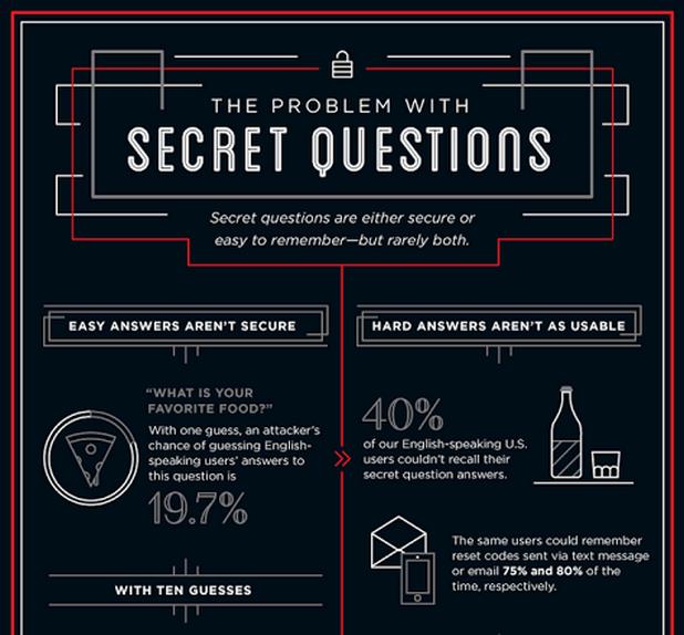 Защитата на достъпа до акаунти със секретни акаунти е крайно ненадеждна, показва изследване на Google