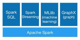 IBM иска да наложи Apache Spark като най-доброто решение за обработка на големи данни