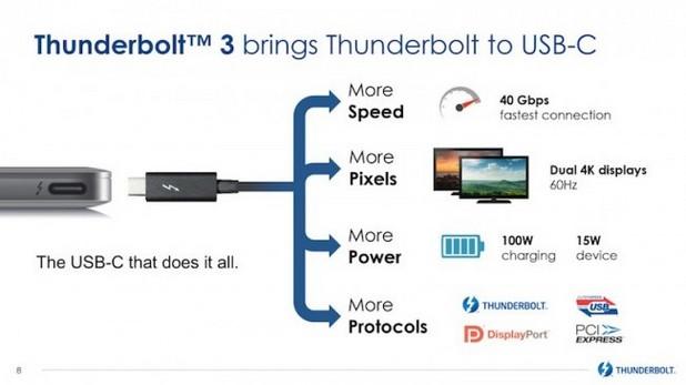 За първи път чрез един конектор могат да се свържат устройства с интерфейси Thunderbolt и USB
