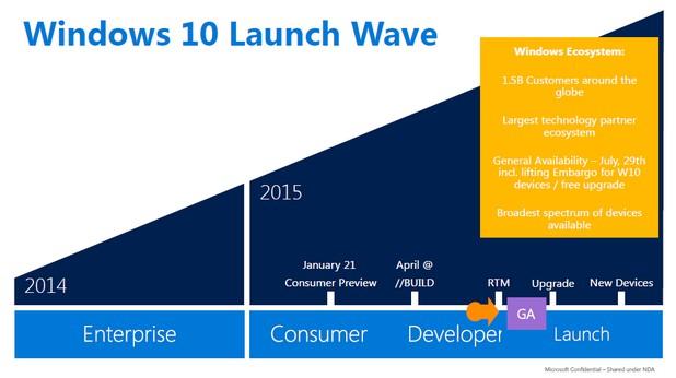 Windows 10 ще получат първи участниците в програмата за отворени бета тестове