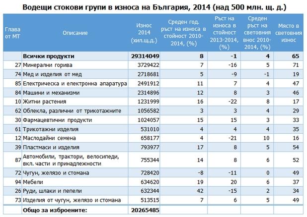 България изнася все повече продукти на електрониката и електротехниката (източник: БСК)