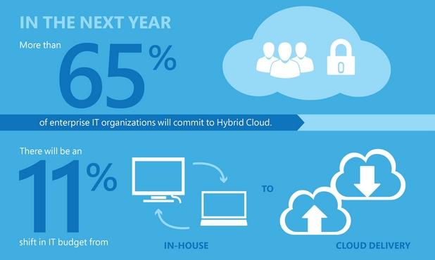 Над 65% от корпоративните ИТ организации ще разчитат на хибриден облак през 2015 г. (източник: IDC)