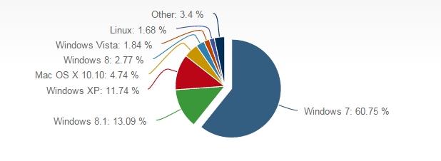 Windows 7 води със значителна преднина при операционните системи за персонални компютри (източник: NetMarketShare - юли 2015 г.)