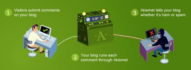 Askimet предотвратява натрапчивия спам в коментарите на сайтове, но версия крие опасна уязвимост