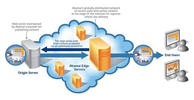 Кеширането на съдържание е една от основните дейности на CDN мрежите (източник: Akamai)