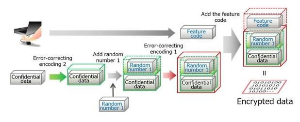 Конфиденциалните данни, предавани към сървъра, се допълват от код за корекция на грешки, случайно генерирано число и цифров отпечатък от вените на дланта (източник: Fujitsu)