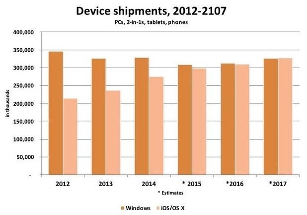 Операционните системи на Apple ще изпреварят Windows в новите устройства през 2017 г.