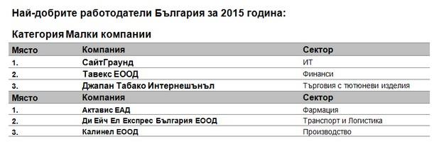 Работодатели сред малките фирми с най-ангажирани служители (източник: Аон България)