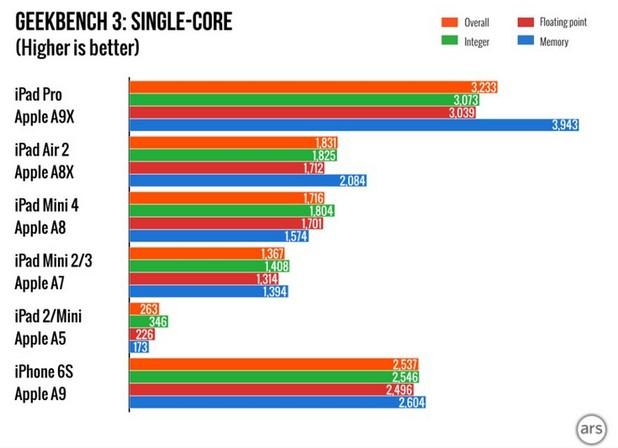 В тестовете Geekbench новата SoC Apple A9X изпреварва A8X в еднопоточен режим със 70%