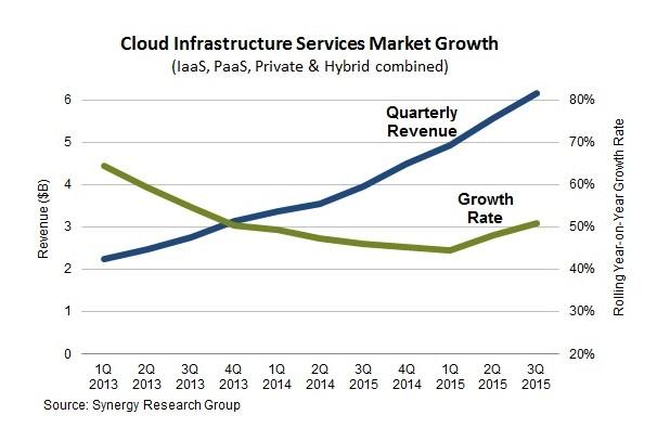 Приходите от продажби на услуги за внедряване на облачни инфраструктури превишават $6 млрд. през третото тримесечие