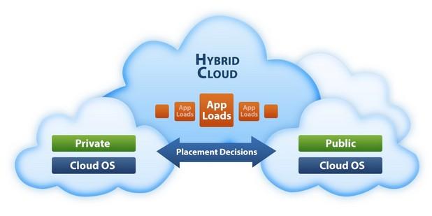 Компаниите изнасят активно приложение и данни в облака, но продължават да пазят част от критичните си ресурси в своите центрове за данни