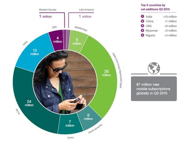 87 милиона нови мобилни абонаменти са регистрирани през третото тримесечие на 2015 г. (източник: Ericsson Mobility Report)