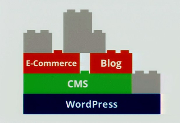 На платформа WirdPress стъпва всеки четвърт сайт в интернет пространството