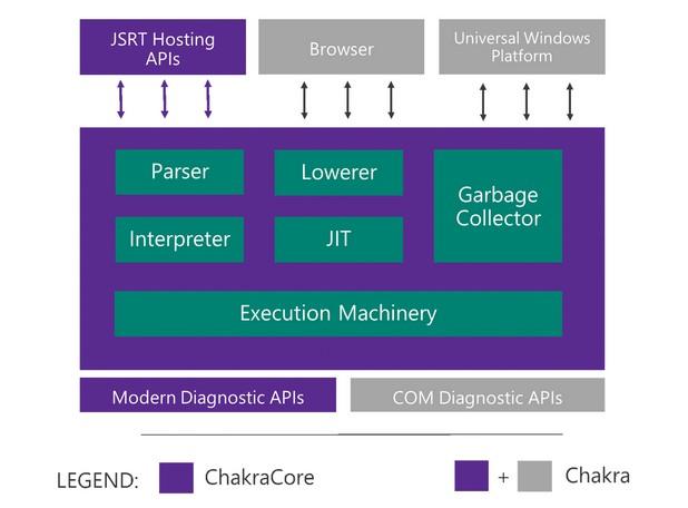 ChakraCore е съвременен многопоточен JavaScript енджин, който не е привързан към конкретен продукт и може да се вгражда в различни приложения
